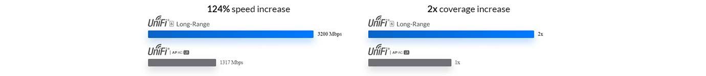 Ubiquiti UniFi U6-LR Access Point