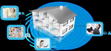 TP-LINK TD-W8968 300Mbps Wireless