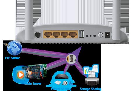 TP-LINK TD-W8968 Multifunction USB Port